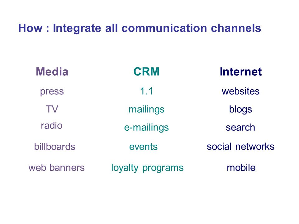 How : Integrate all communication channels Media press TV web banners billboards CRM 1.1 mailings e-mailings Internet websites blogs search social net