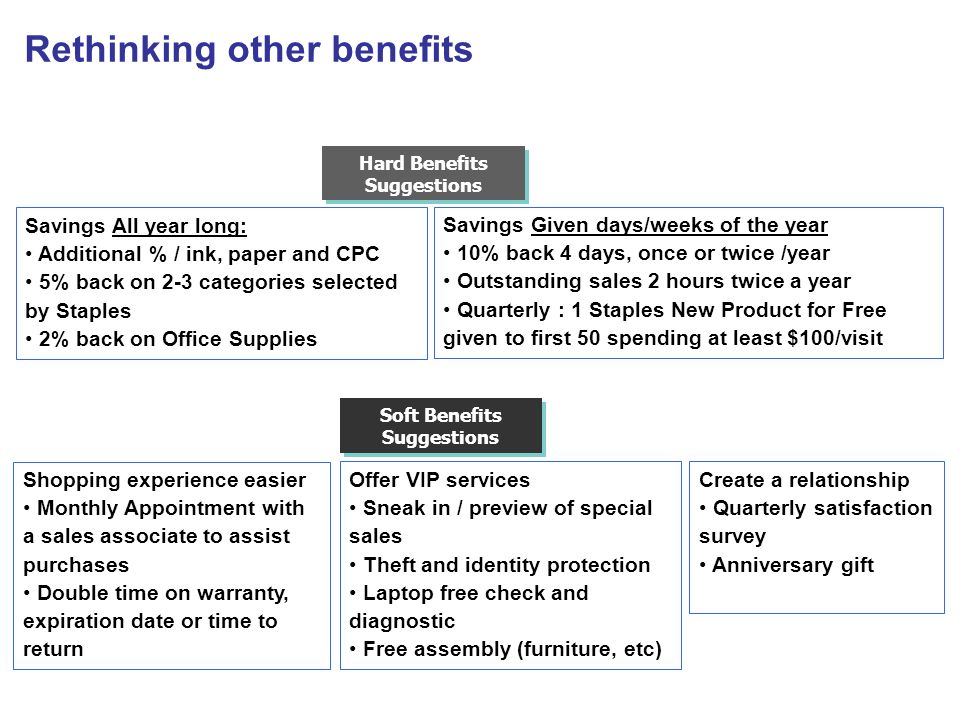 Rethinking other benefits Savings All year long: Additional % / ink, paper and CPC 5% back on 2-3 categories selected by Staples 2% back on Office Sup