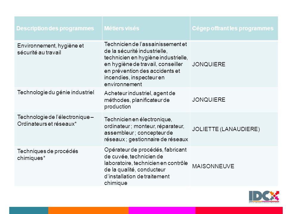 Description des programmesMétiers visésCégep offrant les programmes Environnement, hygiène et sécurité au travail Technicien de lassainissement et de