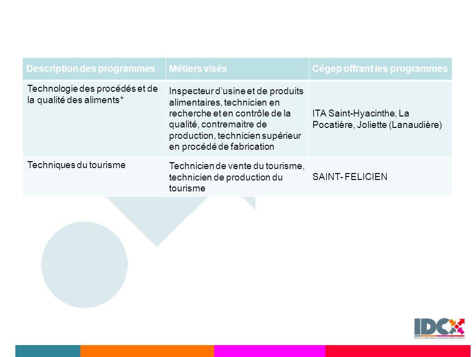 Description des programmesMétiers visésCégep offrant les programmes Technologie des procédés et de la qualité des aliments* Inspecteur dusine et de pr