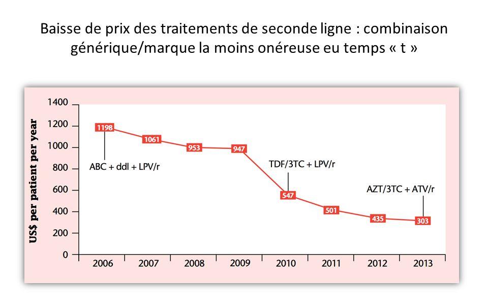 Baisse de prix des traitements de seconde ligne : combinaison générique/marque la moins onéreuse eu temps « t »