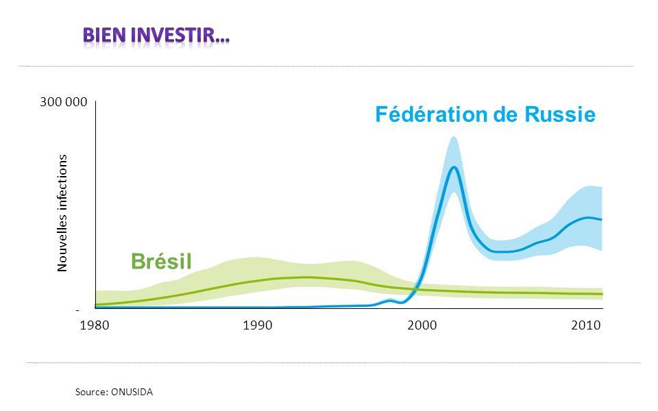 Source: ONUSIDA Nouvelles infections 300 000 - 1980199020002010 Fédération de Russie Brésil