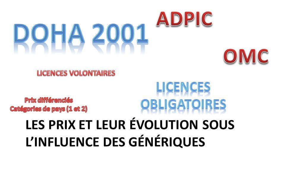 ARVs: leffet de la compétition sur les prix Juin 2006 = $132 prix /an, USD, pour d4T + 3TC + NVP