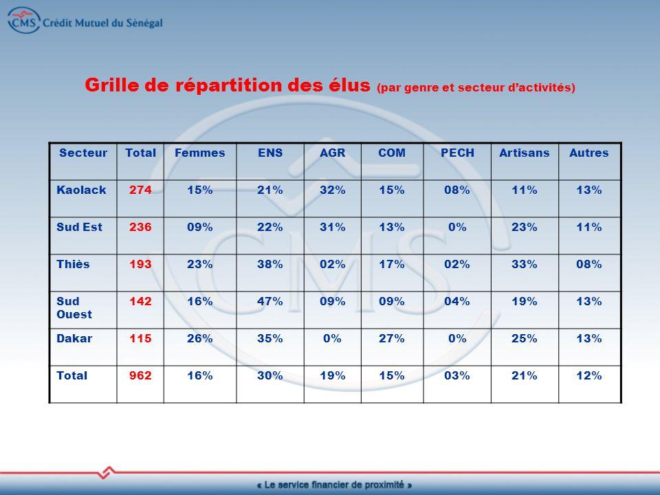 Grille de répartition des élus (par genre et secteur dactivités) SecteurTotalFemmesENSAGRCOMPECHArtisansAutres Kaolack27415%21%32%15%08%11%13% Sud Est23609%22%31%13%0%23%11% Thiès19323%38%02%17%02%33%08% Sud Ouest 14216%47%09% 04%19%13% Dakar11526%35%0%27%0%25%13% Total96216%30%19%15%03%21%12%