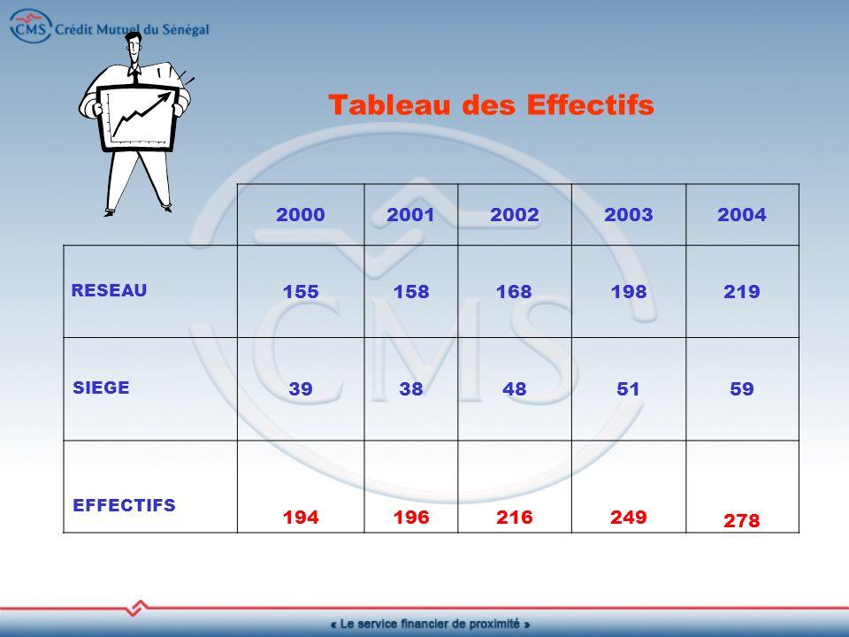 Tableau des Effectifs 20002001200220032004 RESEAU 155158168198219 SIEGE 3938485159 EFFECTIFS 194196216249 278