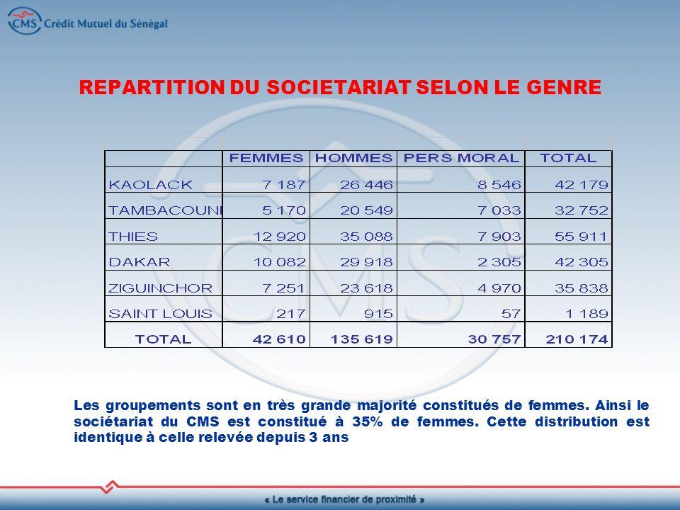 REPARTITION DU SOCIETARIAT SELON LE GENRE Les groupements sont en très grande majorité constitués de femmes.