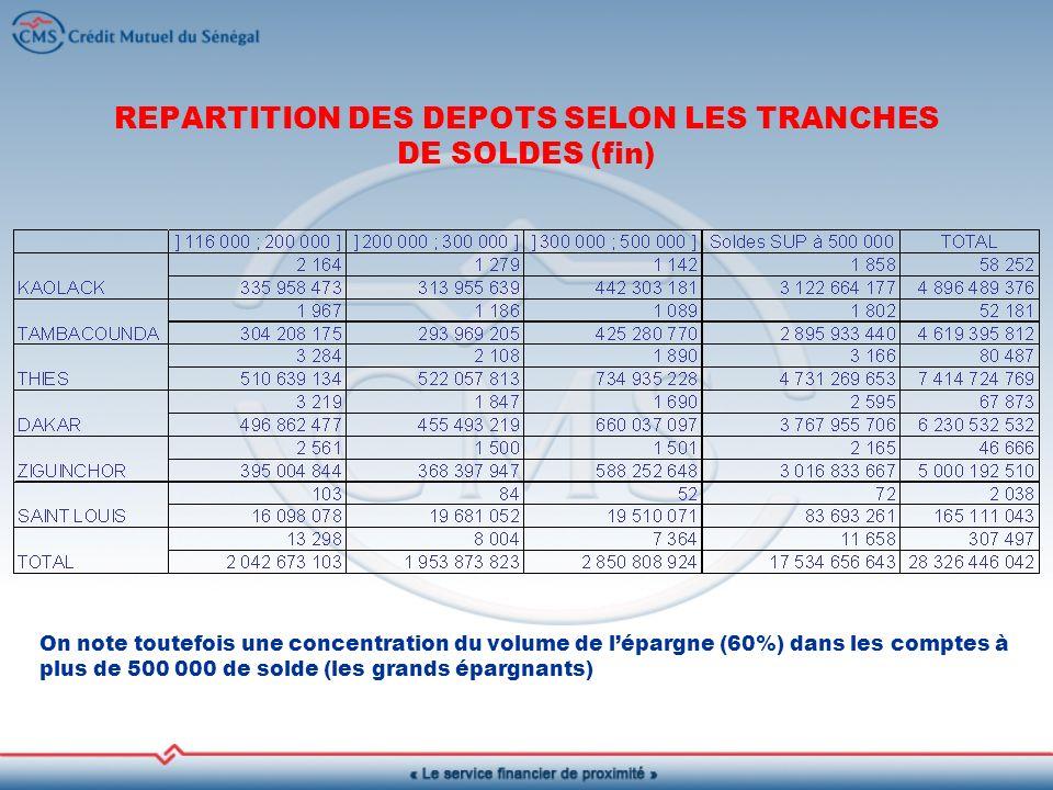 REPARTITION DES DEPOTS SELON LES TRANCHES DE SOLDES (fin) On note toutefois une concentration du volume de lépargne (60%) dans les comptes à plus de 500 000 de solde (les grands épargnants)