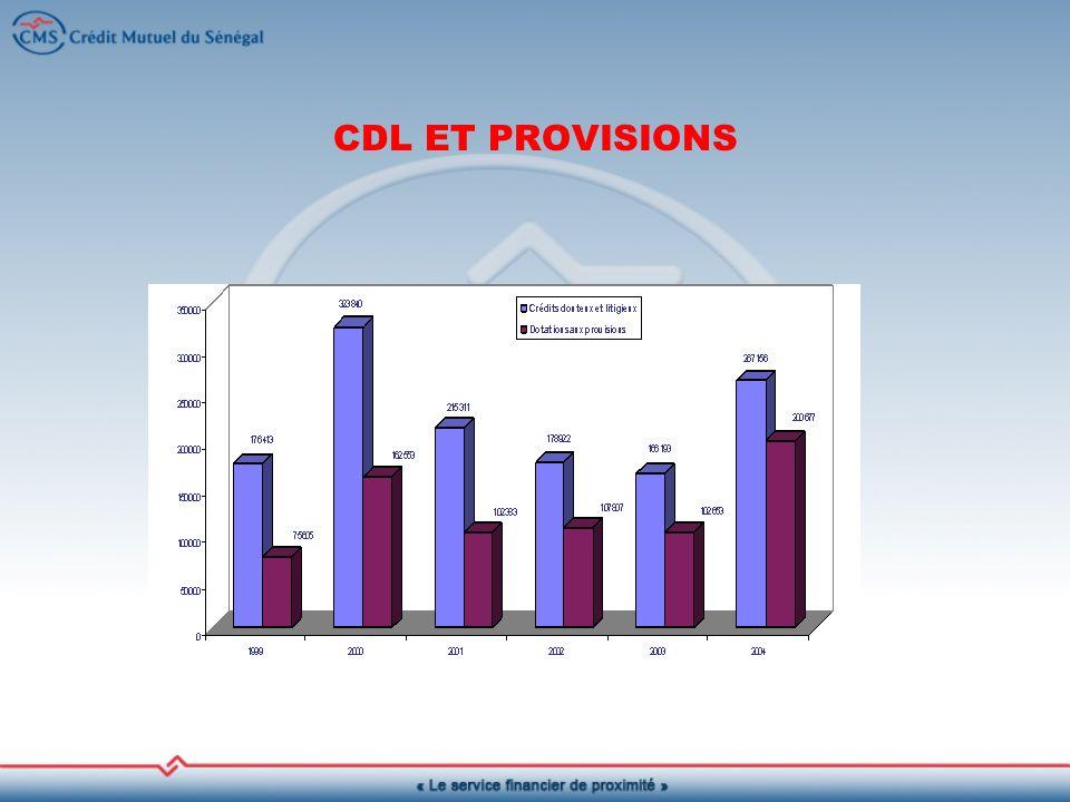 CDL ET PROVISIONS