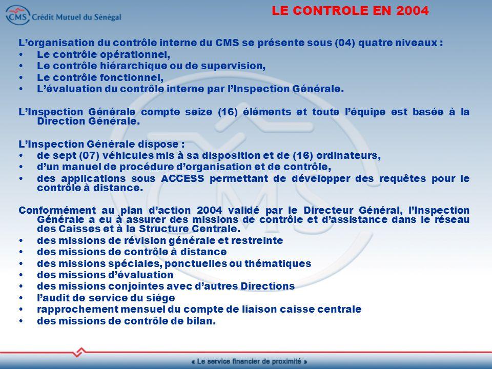 LE CONTROLE EN 2004 Lorganisation du contrôle interne du CMS se présente sous (04) quatre niveaux : Le contrôle opérationnel, Le contrôle hiérarchique ou de supervision, Le contrôle fonctionnel, Lévaluation du contrôle interne par lInspection Générale.