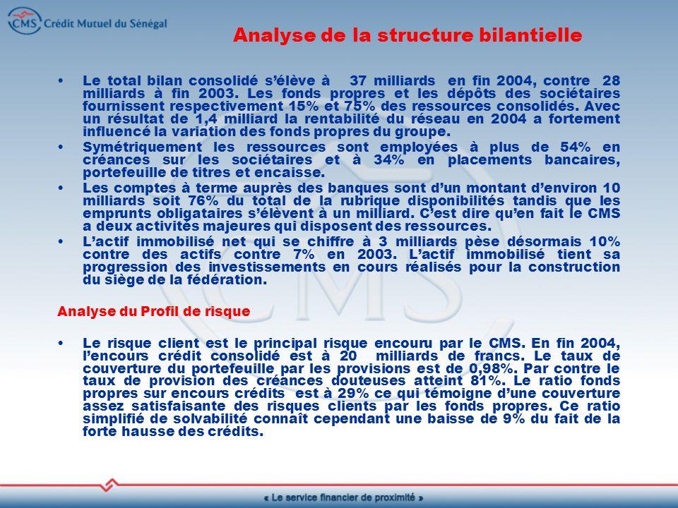 Analyse de la structure bilantielle Le total bilan consolidé sélève à 37 milliards en fin 2004, contre 28 milliards à fin 2003.
