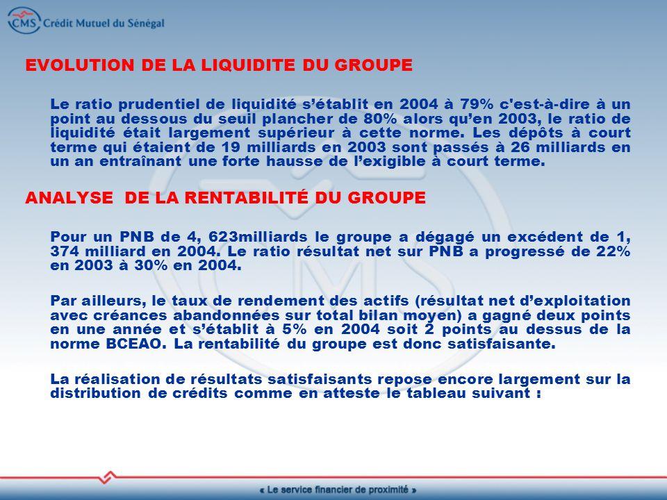 EVOLUTION DE LA LIQUIDITE DU GROUPE Le ratio prudentiel de liquidité sétablit en 2004 à 79% c est-à-dire à un point au dessous du seuil plancher de 80% alors quen 2003, le ratio de liquidité était largement supérieur à cette norme.