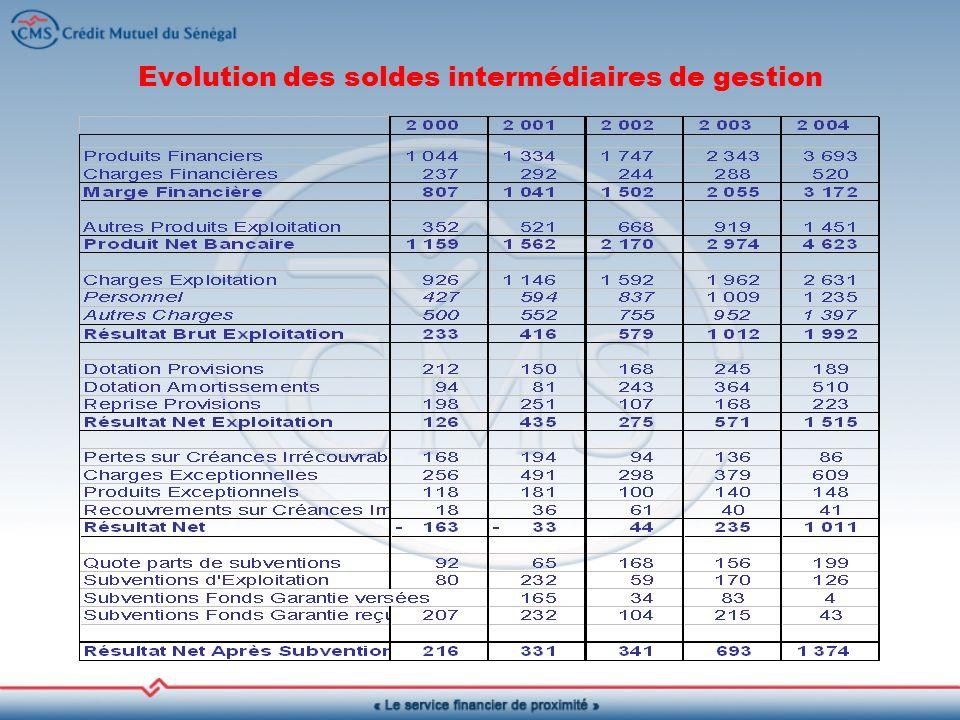 Evolution des soldes intermédiaires de gestion