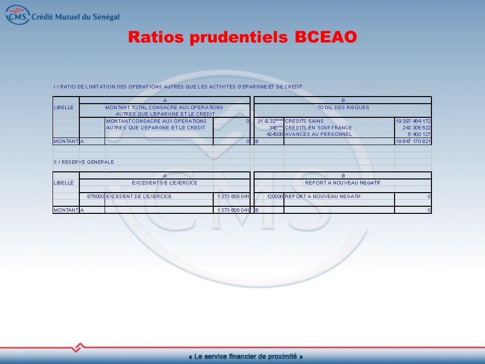 Ratios prudentiels BCEAO