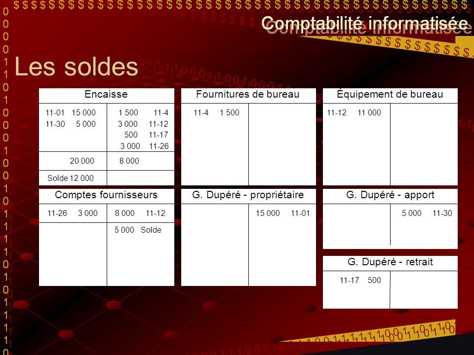 Les soldes Encaisse 11-01 15 0001 500 11-4 3 000 11-12 500 11-17 3 000 11-26 11-30 5 000 Fournitures de bureau 11-4 1 500 Équipement de bureau 11-12 11 000 Comptes fournisseurs 8 000 11-1211-26 3 000 G.