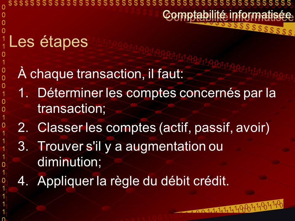 Les étapes À chaque transaction, il faut: 1.Déterminer les comptes concernés par la transaction; 2.Classer les comptes (actif, passif, avoir) 3.Trouver s il y a augmentation ou diminution; 4.Appliquer la règle du débit crédit.