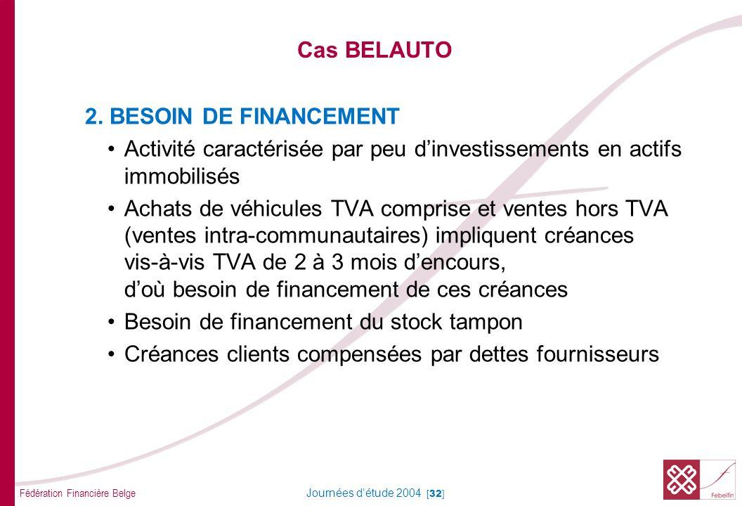 Fédération Financière Belge Journées détude 2004 [32] Cas BELAUTO 2. BESOIN DE FINANCEMENT Activité caractérisée par peu dinvestissements en actifs im