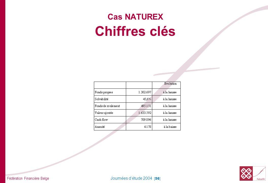 Fédération Financière Belge Journées détude 2004 [56] Cas NATUREX Chiffres clés