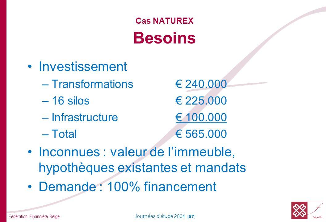 Fédération Financière Belge Journées détude 2004 [57] Cas NATUREX Besoins Investissement –Transformations 240.000 –16 silos 225.000 –Infrastructure 100.000 –Total 565.000 Inconnues : valeur de limmeuble, hypothèques existantes et mandats Demande : 100% financement