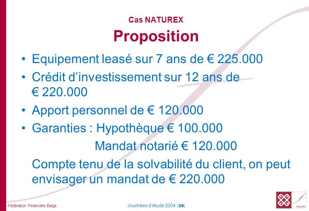 Fédération Financière Belge Journées détude 2004 [58] Cas NATUREX Proposition Equipement leasé sur 7 ans de 225.000 Crédit dinvestissement sur 12 ans de 220.000 Apport personnel de 120.000 Garanties : Hypothèque 100.000 Mandat notarié 120.000 Compte tenu de la solvabilité du client, on peut envisager un mandat de 220.000