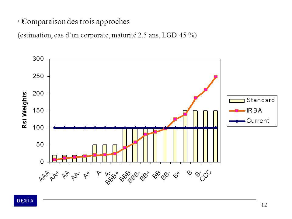 12 ðComparaison des trois approches (estimation, cas dun corporate, maturité 2,5 ans, LGD 45 %)