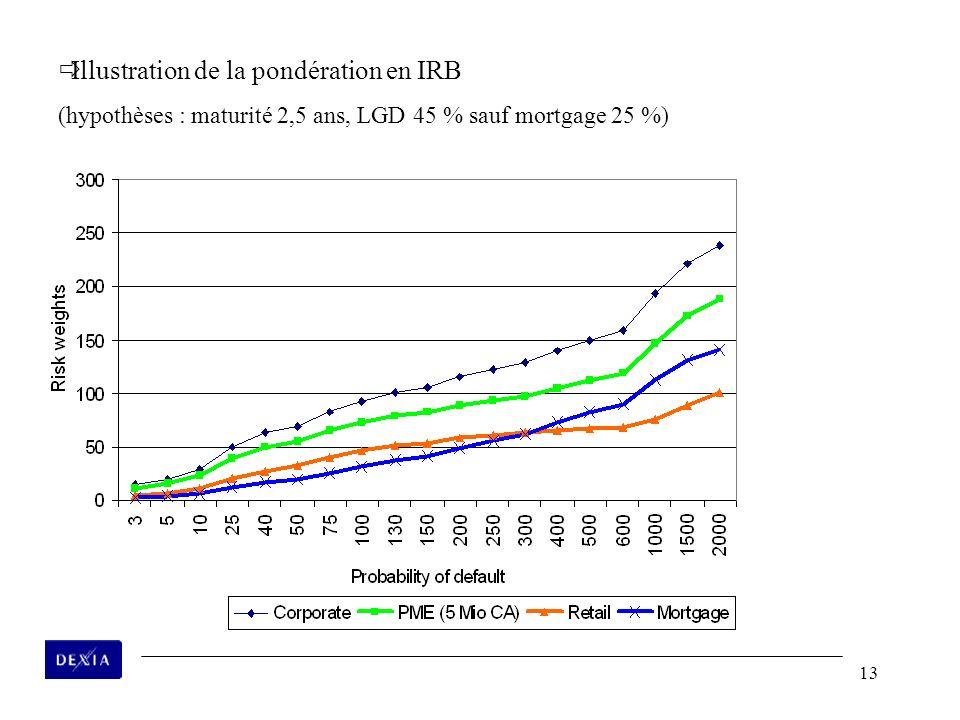 13 ðIllustration de la pondération en IRB (hypothèses : maturité 2,5 ans, LGD 45 % sauf mortgage 25 %)