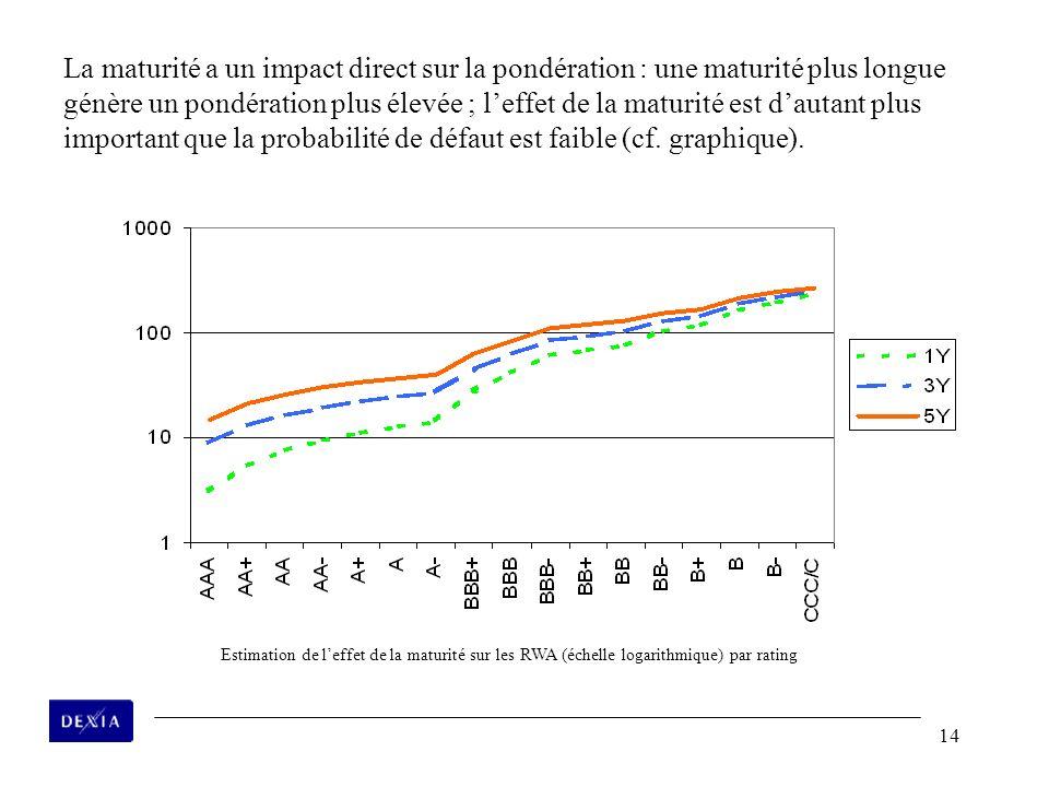 14 La maturité a un impact direct sur la pondération : une maturité plus longue génère un pondération plus élevée ; leffet de la maturité est dautant