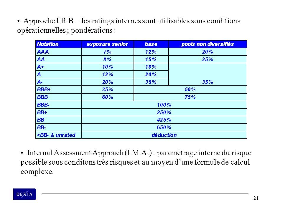21 Approche I.R.B. : les ratings internes sont utilisables sous conditions opérationnelles ; pondérations : Internal Assessment Approach (I.M.A.) : pa