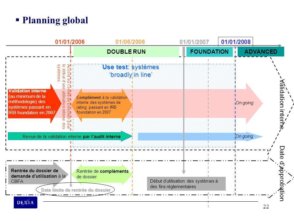 22 Début dutilisation des systèmes à des fins réglementaires Date limite de rentrée du dossier 01/01/2006 Accord du Comité de Direction pour le début