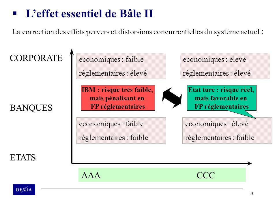3 CORPORATE BANQUES ETATS economiques : faible réglementaires : élevé AAACCC economiques : élevé réglementaires : élevé economiques : faible réglement