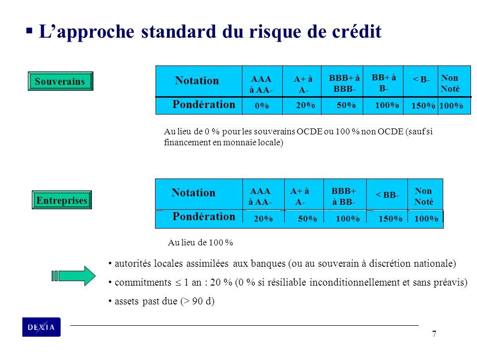 7 Pondération 0% 20% 50% 100% 150% Notation AAA à AA- A+ à A- BBB+ à BBB- BB+ à B- < B- Non Noté Souverains Entreprises Pondération 20%50%100%150%100%