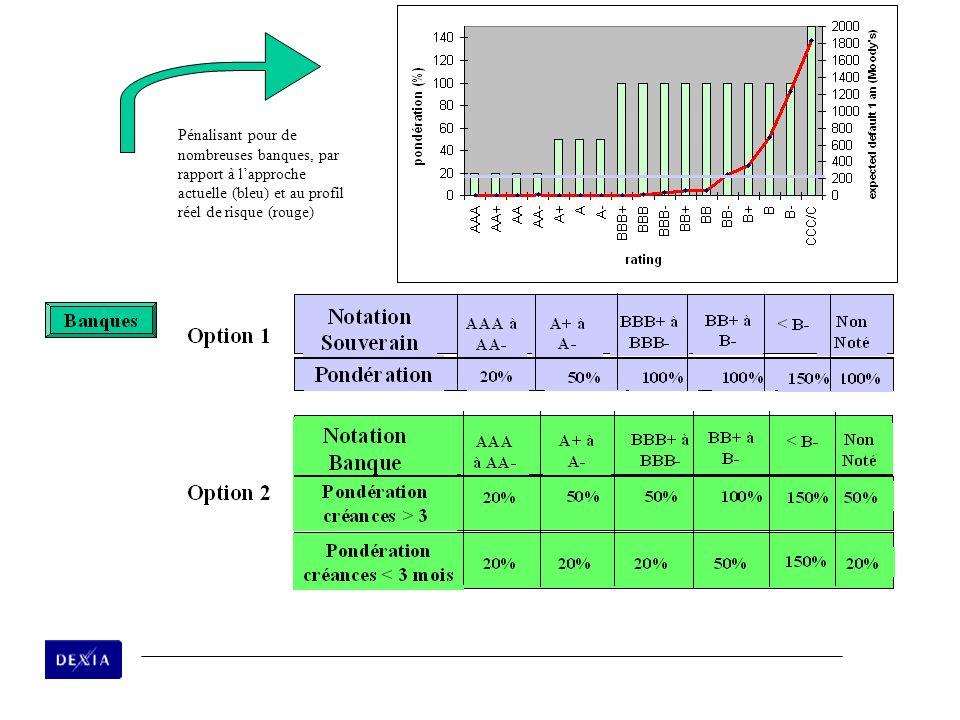 8 Pénalisant pour de nombreuses banques, par rapport à lapproche actuelle (bleu) et au profil réel de risque (rouge)