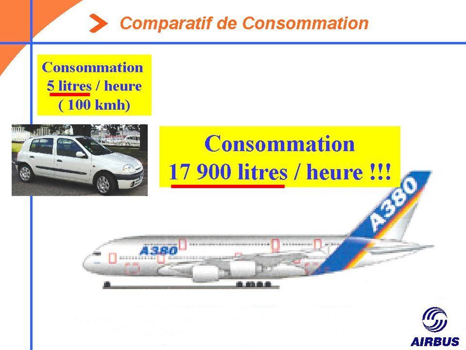 Quelques comparaisons entre les avions de la famille AIRBUS …