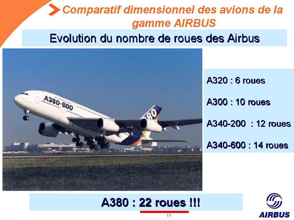 Décollage … Le poids de l A380 et ses dimensions jumbo ne sont pas sans poser de problèmes aux aéroports.