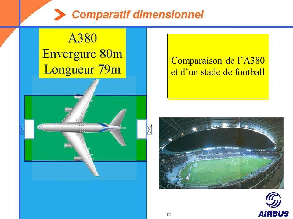 Comparaison de lA380 et dun stade de football