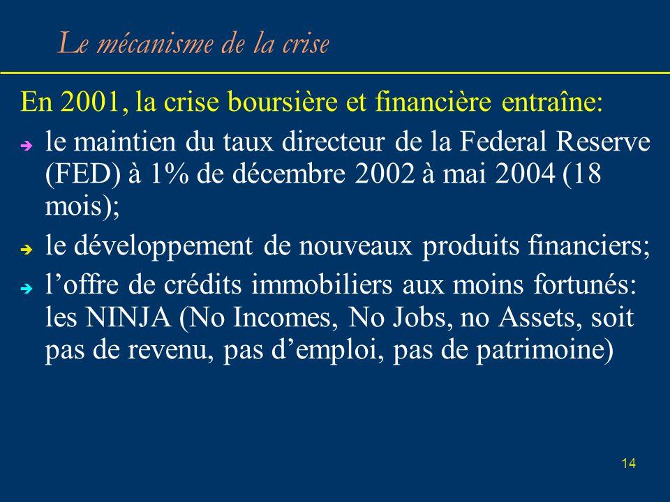14 Le mécanisme de la crise En 2001, la crise boursière et financière entraîne: le maintien du taux directeur de la Federal Reserve (FED) à 1% de déce