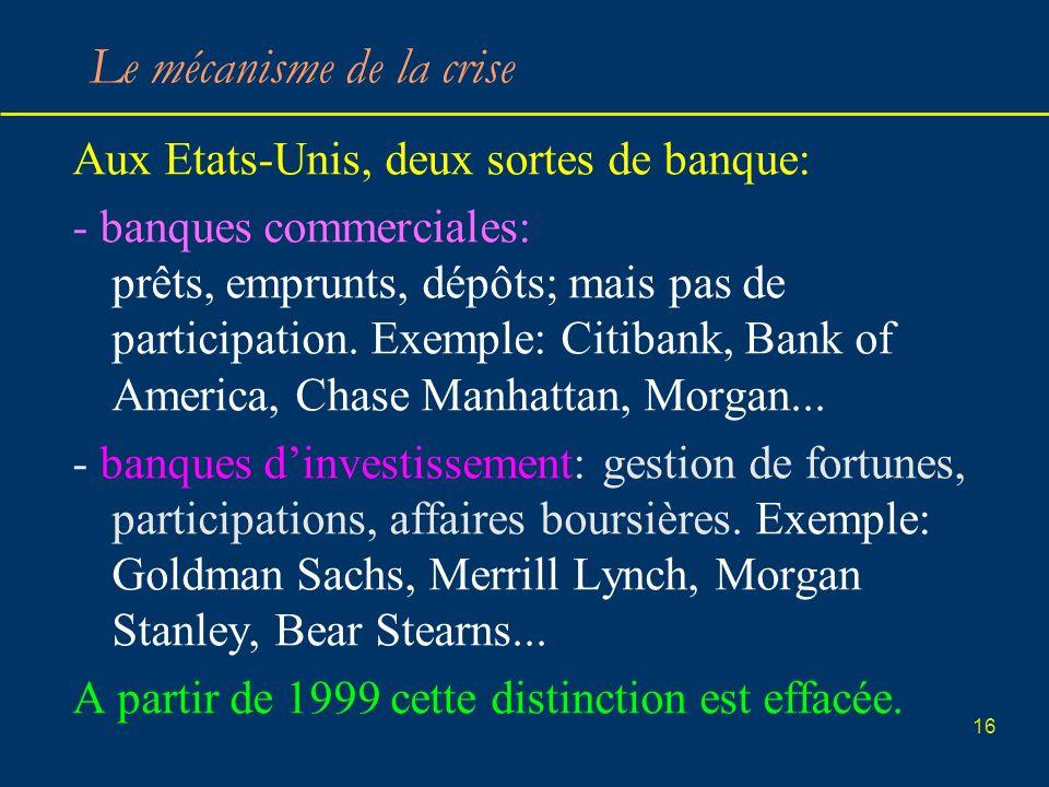 16 Le mécanisme de la crise Aux Etats-Unis, deux sortes de banque: - banques commerciales: prêts, emprunts, dépôts; mais pas de participation. Exemple