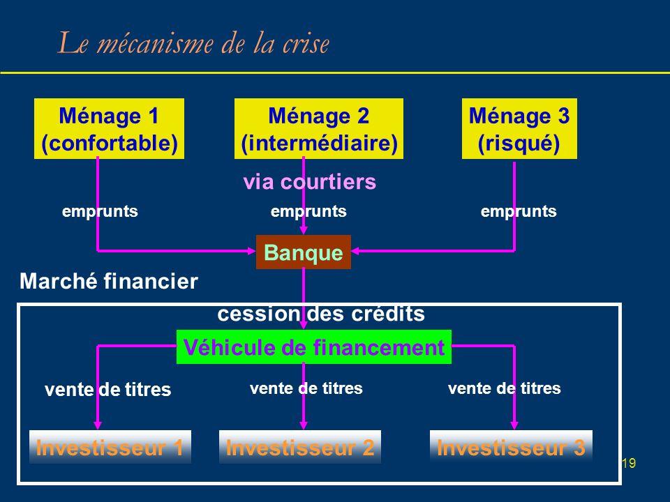 19 Le mécanisme de la crise Banque Ménage 1 (confortable) Ménage 2 (intermédiaire) Ménage 3 (risqué) Véhicule de financement Investisseur 1Investisseu