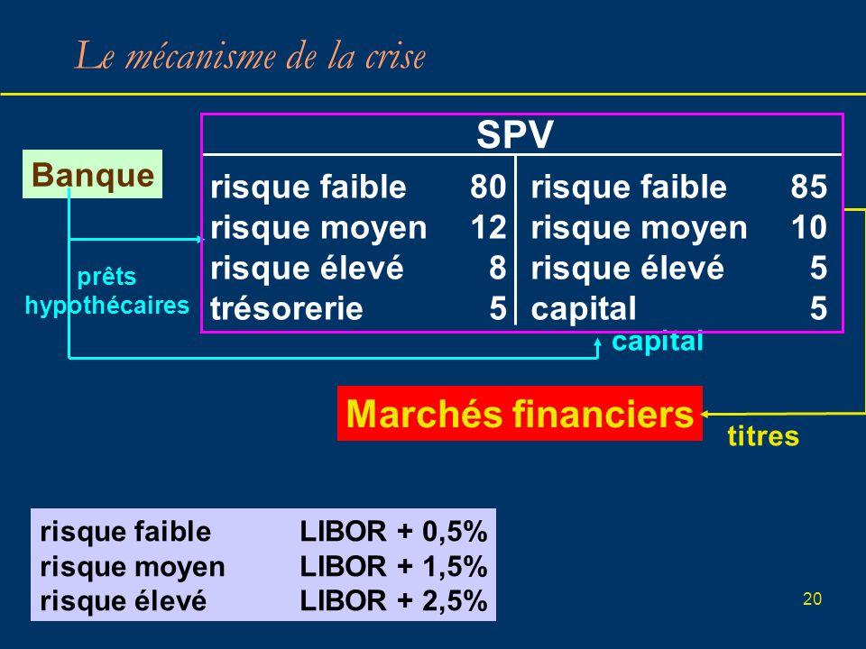 20 Le mécanisme de la crise SPV Banque risque faible80 risque moyen12 risque élevé 8 trésorerie 5 risque faible85 risque moyen10 risque élevé 5 capita
