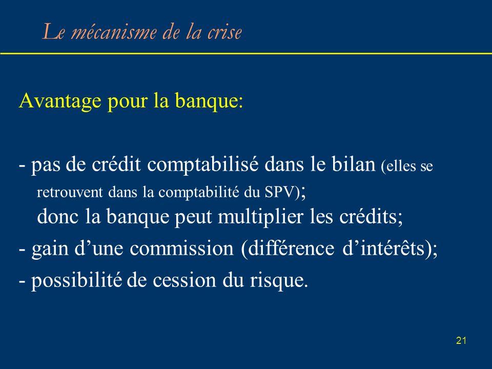 21 Le mécanisme de la crise Avantage pour la banque: - pas de crédit comptabilisé dans le bilan (elles se retrouvent dans la comptabilité du SPV) ; do