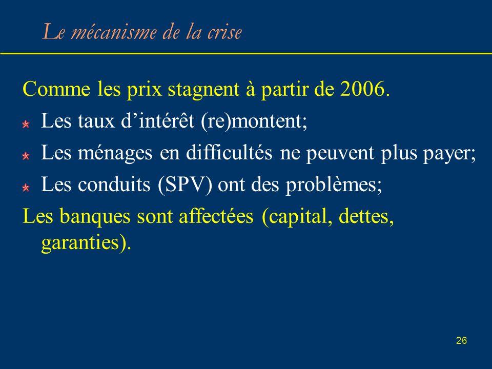 26 Le mécanisme de la crise Comme les prix stagnent à partir de 2006. Les taux dintérêt (re)montent; Les ménages en difficultés ne peuvent plus payer;