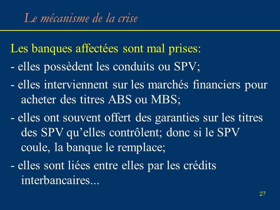 27 Le mécanisme de la crise Les banques affectées sont mal prises: - elles possèdent les conduits ou SPV; - elles interviennent sur les marchés financ