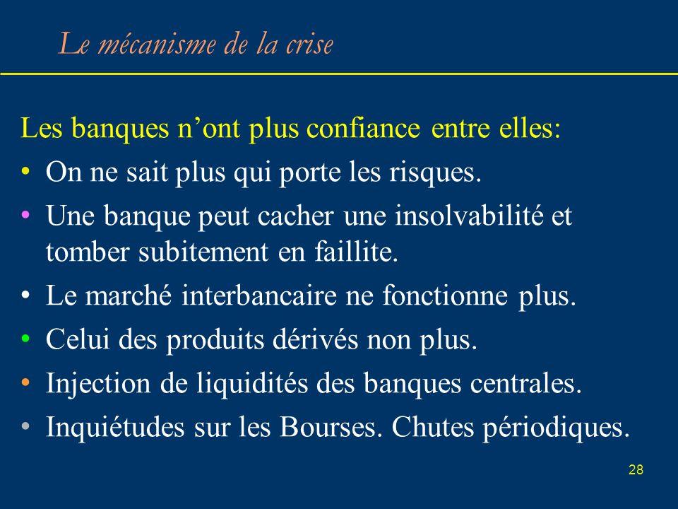 28 Le mécanisme de la crise Les banques nont plus confiance entre elles: On ne sait plus qui porte les risques. Une banque peut cacher une insolvabili
