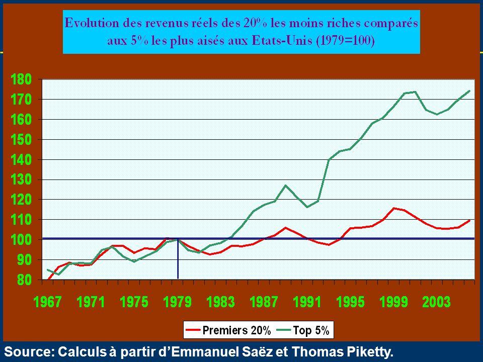 32 Lhistorique de la crise Source: Calculs à partir dEmmanuel Saëz et Thomas Piketty.