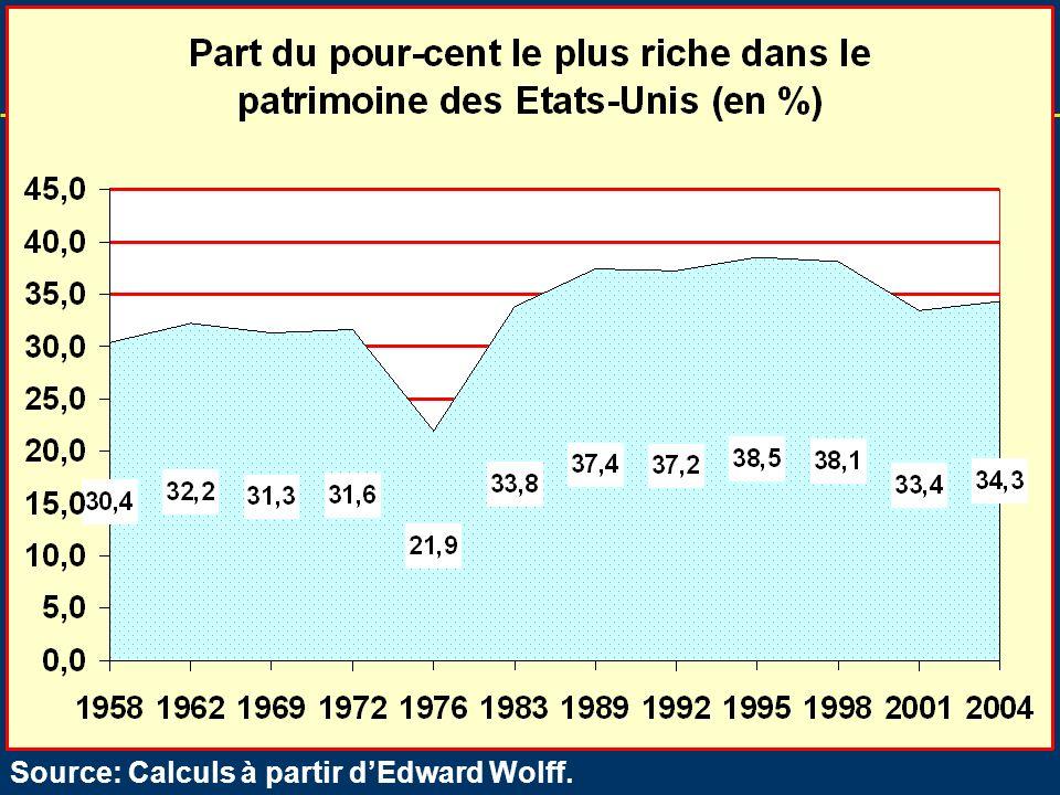 34 Lhistorique de la crise Source: Calculs à partir dEdward Wolff.