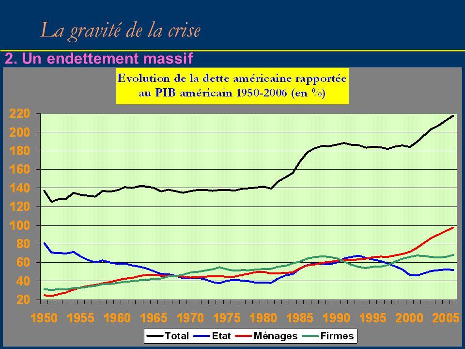 36 La gravité de la crise 2. Un endettement massif