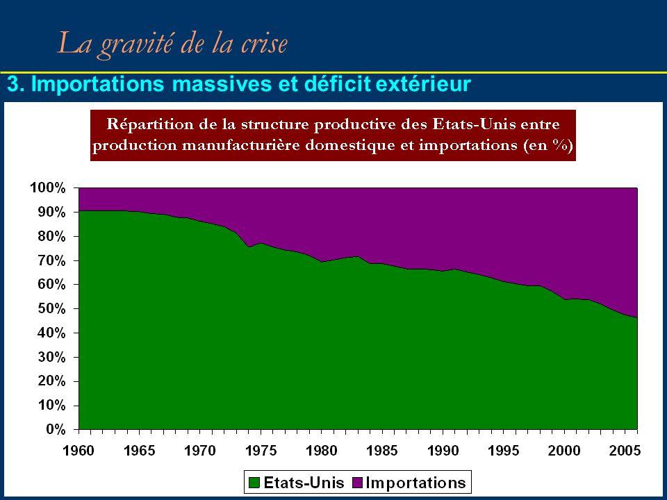 38 La gravité de la crise 3. Importations massives et déficit extérieur