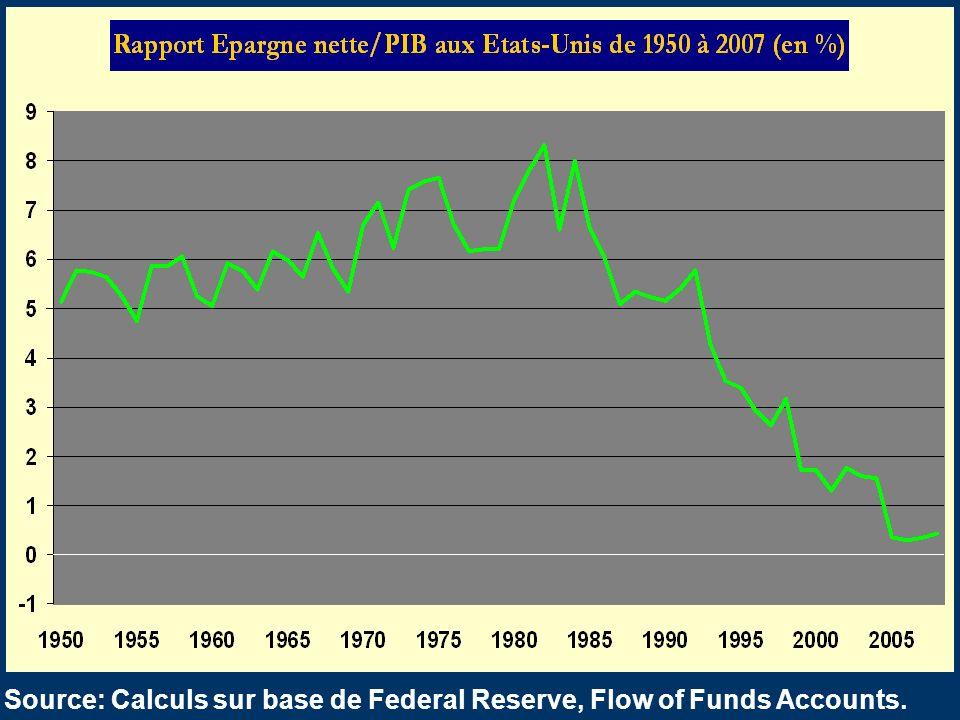 42 Source: Calculs sur base de Federal Reserve, Flow of Funds Accounts.