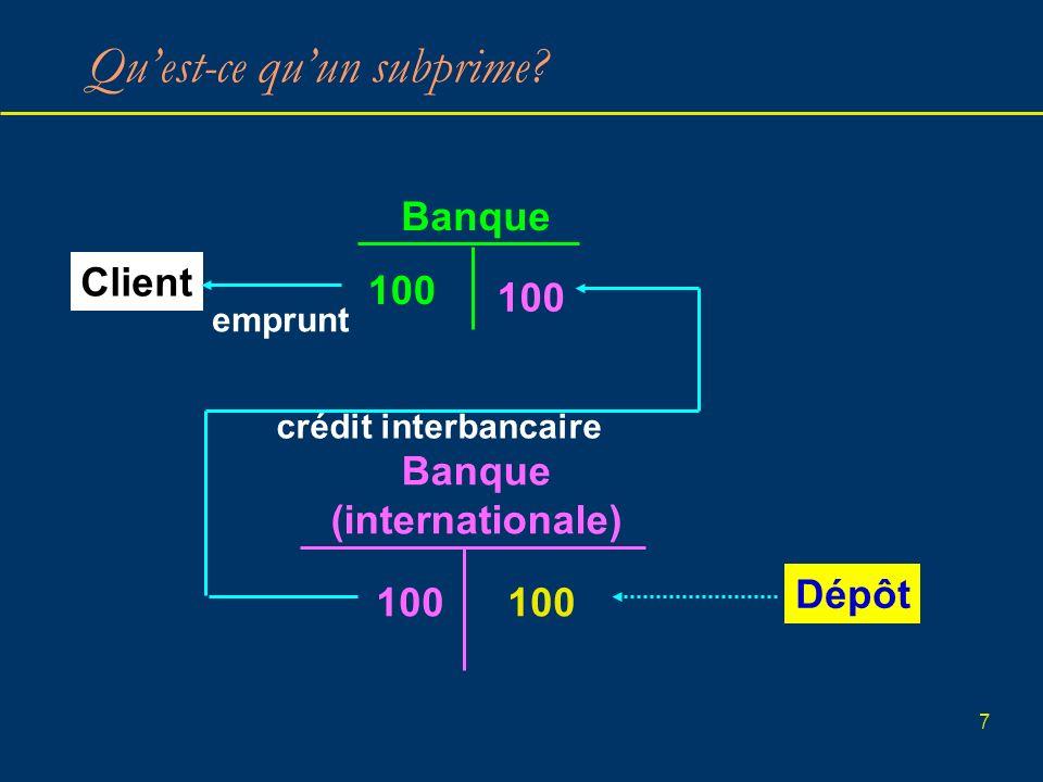 7 Quest-ce quun subprime? Client Banque 100 Banque (internationale) 100 Dépôt 100 emprunt crédit interbancaire
