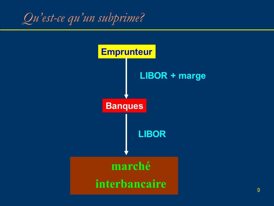 9 Quest-ce quun subprime? Emprunteur Banques marché interbancaire LIBOR LIBOR + marge