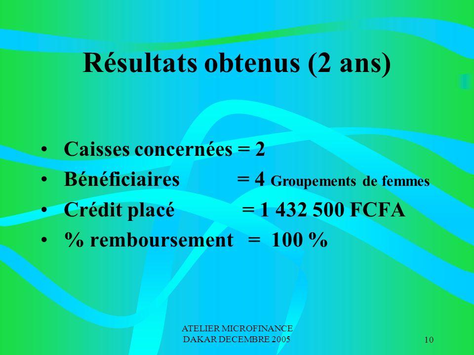 ATELIER MICROFINANCE DAKAR DECEMBRE 200510 Résultats obtenus (2 ans) Caisses concernées = 2 Bénéficiaires = 4 Groupements de femmes Crédit placé = 1 432 500 FCFA % remboursement = 100 %